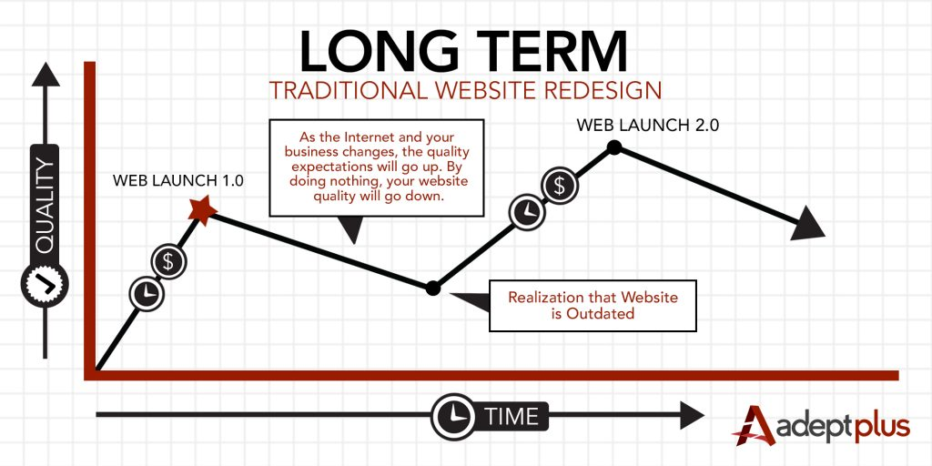 LongTerm_Traditional